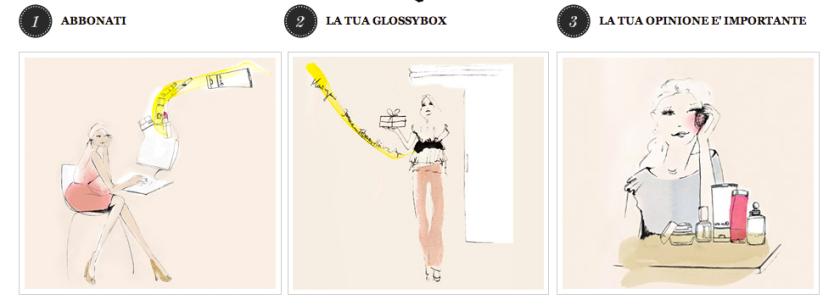 Come funziona GlossyBox